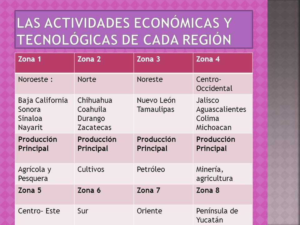Las actividades económicas y tecnológicas de cada región