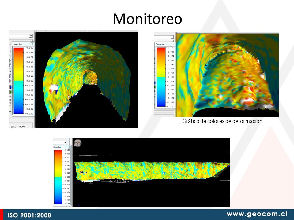 Monitoreo Gráfico de colores de deformación