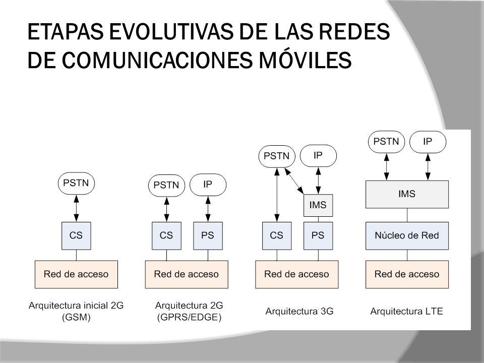 ETAPAS EVOLUTIVAS DE LAS REDES DE COMUNICACIONES MÓVILES
