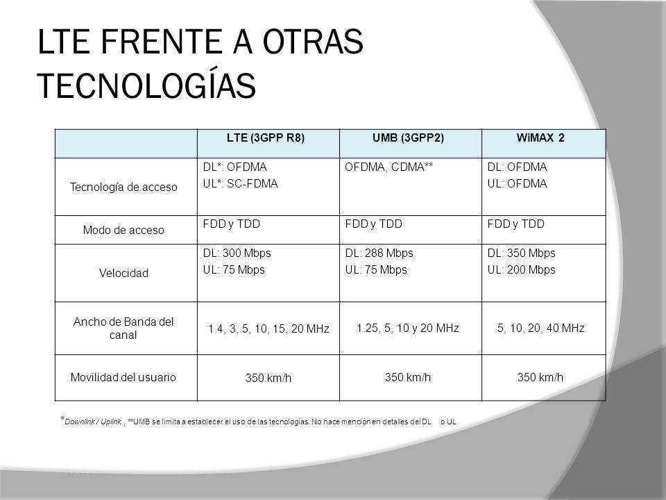 LTE FRENTE A OTRAS TECNOLOGÍAS