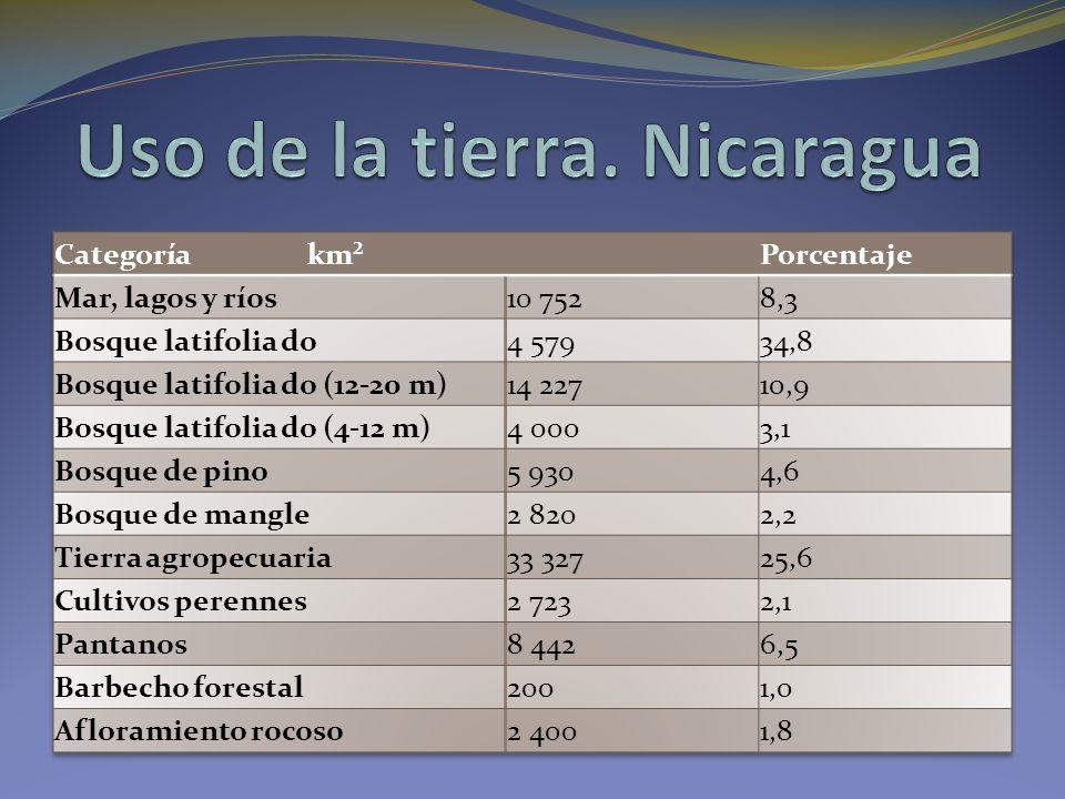Uso de la tierra. Nicaragua