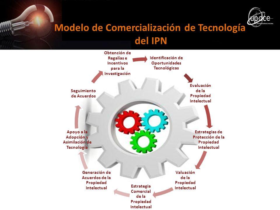Modelo de Comercialización de Tecnología