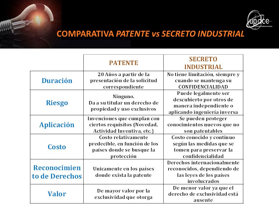 COMPARATIVA PATENTE vs SECRETO INDUSTRIAL