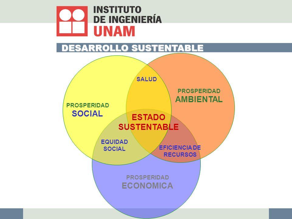 EFICIENCIA DE RECURSOS PROSPERIDAD AMBIENTAL PROSPERIDAD ECONOMICA