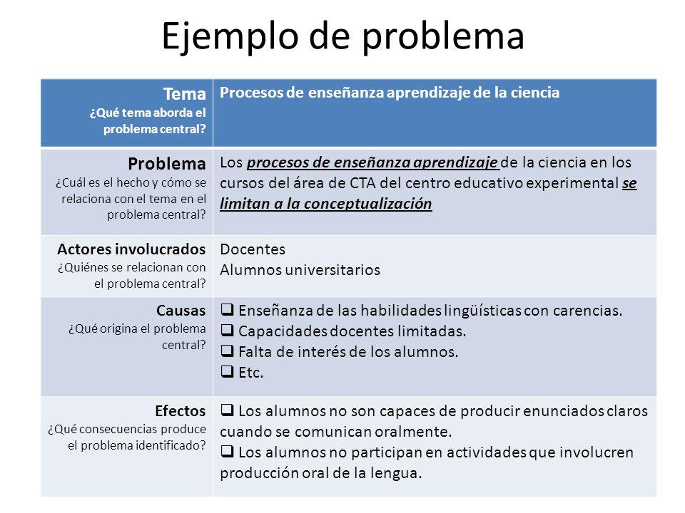 Ejemplo de problema Tema Problema