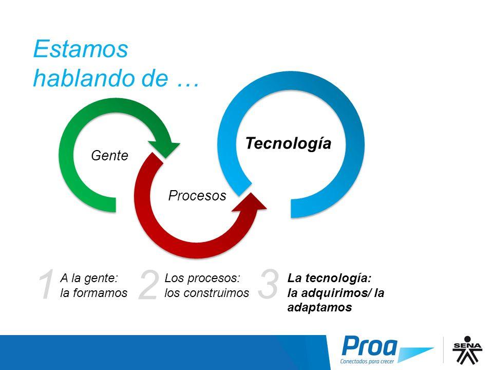 Gente + Procesos + Tecnología