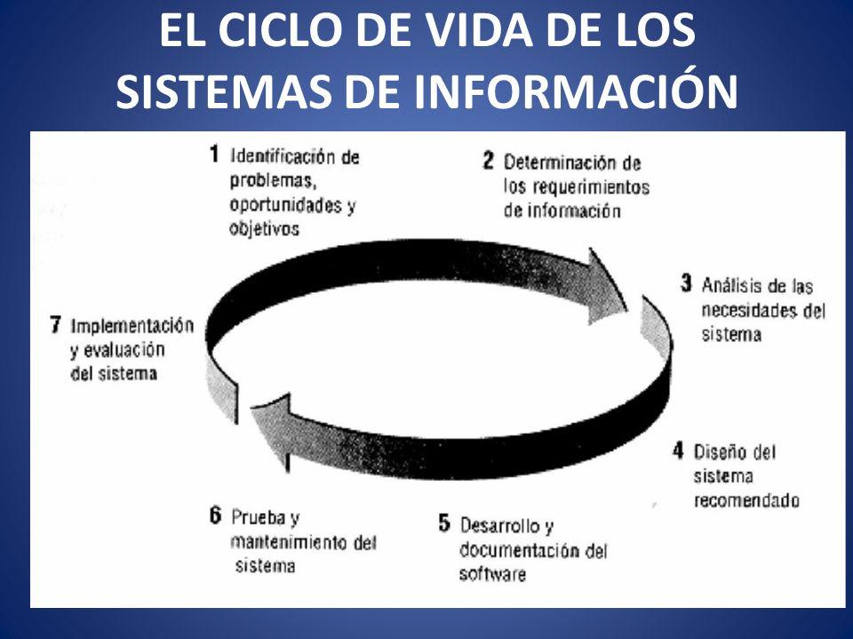 EL CICLO DE VIDA DE LOS SISTEMAS DE INFORMACIÓN
