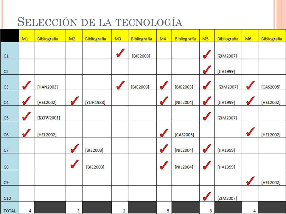 Selección de la tecnología (Continuación)