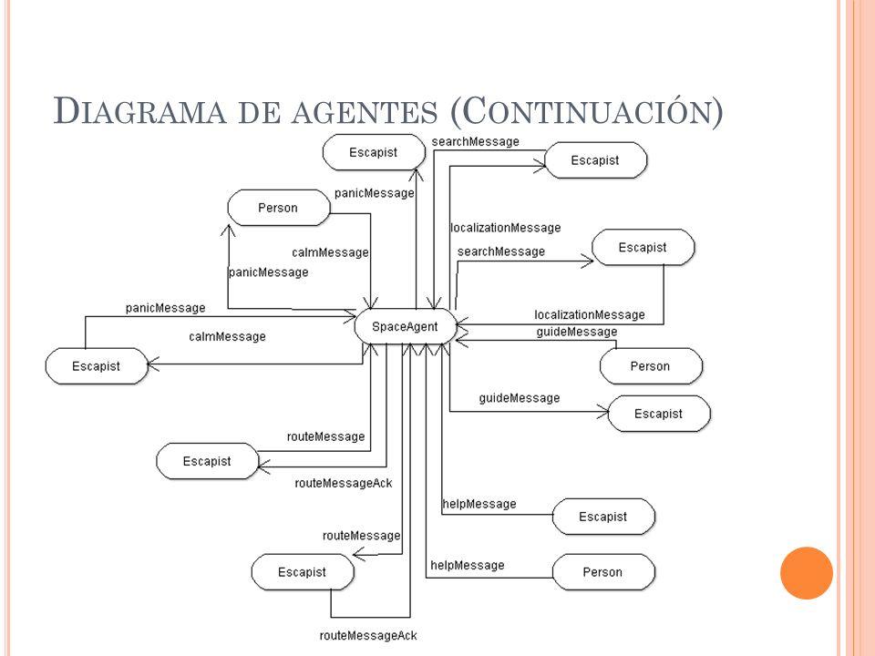 Diagrama de agentes (Continuación)