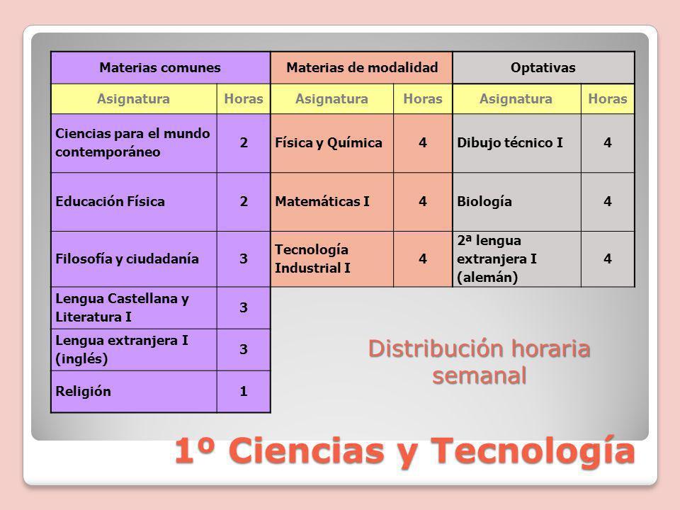1º Ciencias y Tecnología
