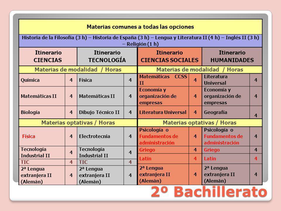 2º Bachillerato Materias comunes a todas las opciones Itinerario