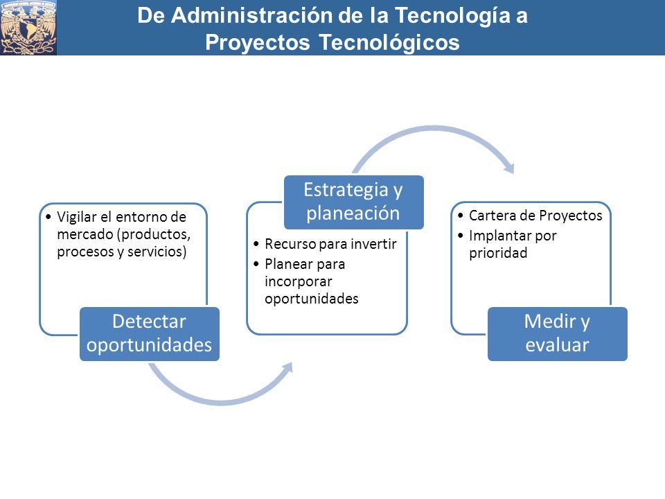 De Administración de la Tecnología a Proyectos Tecnológicos