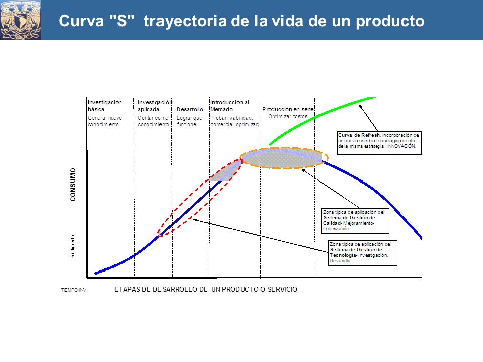 Curva S trayectoria de la vida de un producto