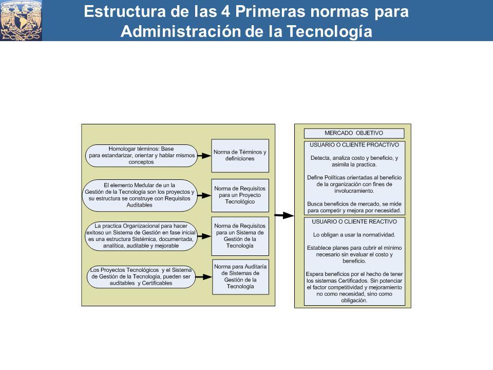 Estructura de las 4 Primeras normas para