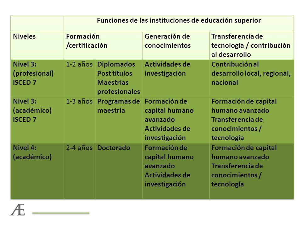 Funciones de las instituciones de educación superior