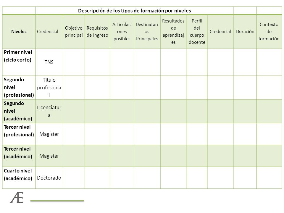 Descripción de los tipos de formación por niveles