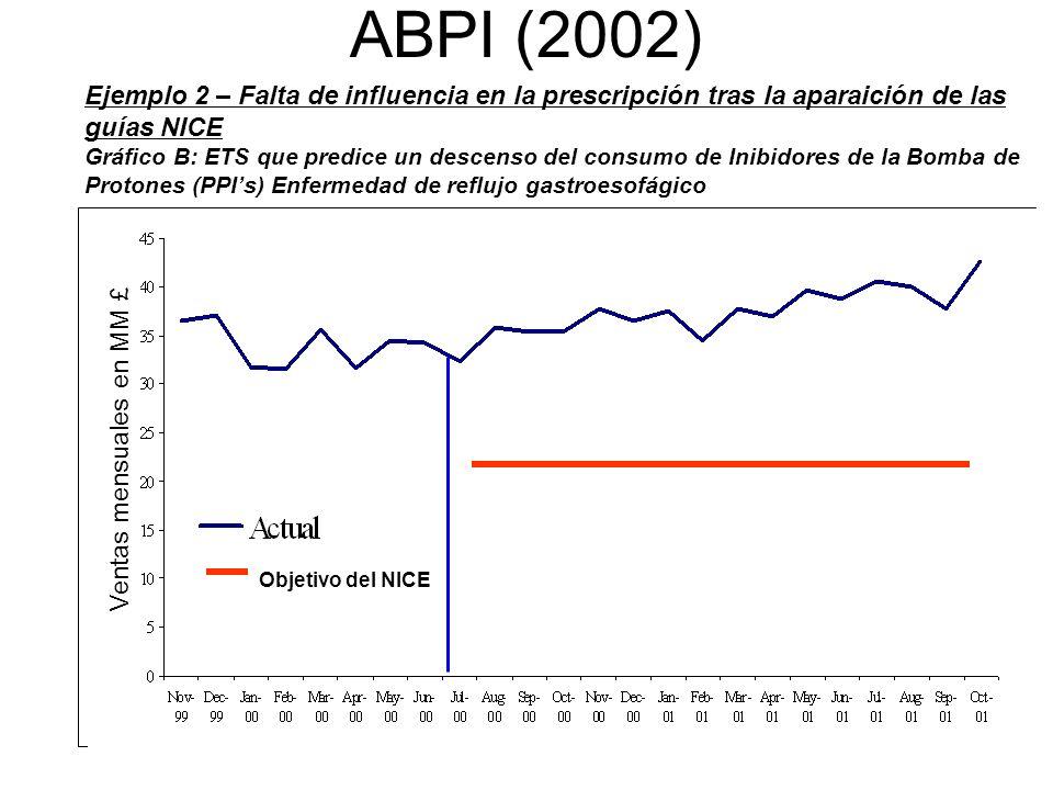 ABPI (2002) Ejemplo 2 – Falta de influencia en la prescripción tras la aparaición de las guías NICE.