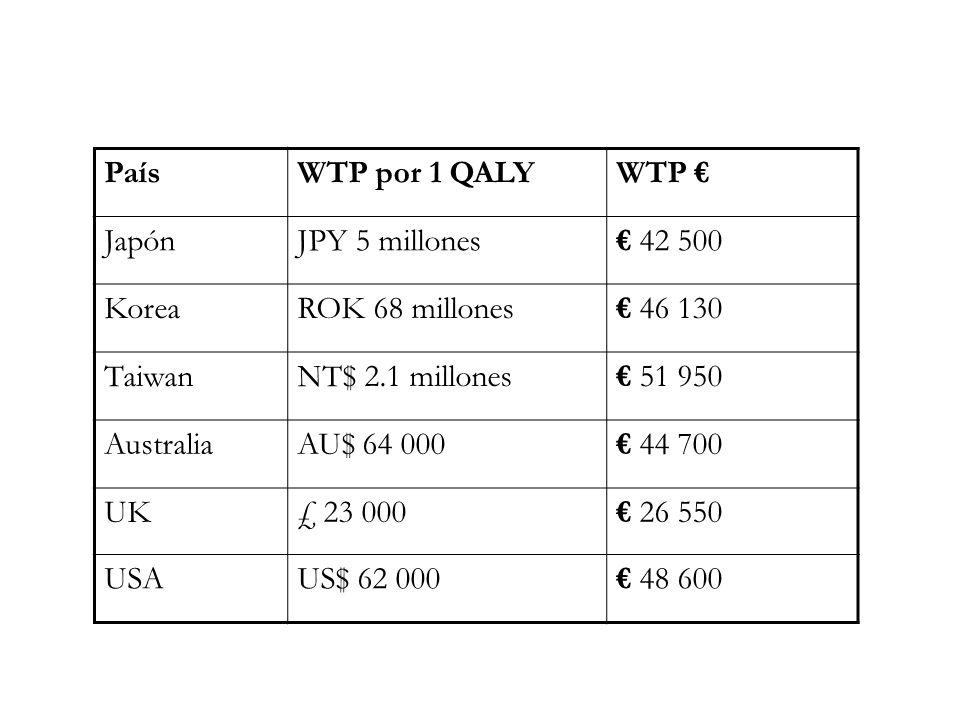 País WTP por 1 QALY. WTP € Japón. JPY 5 millones. € 42 500. Korea. ROK 68 millones. € 46 130.