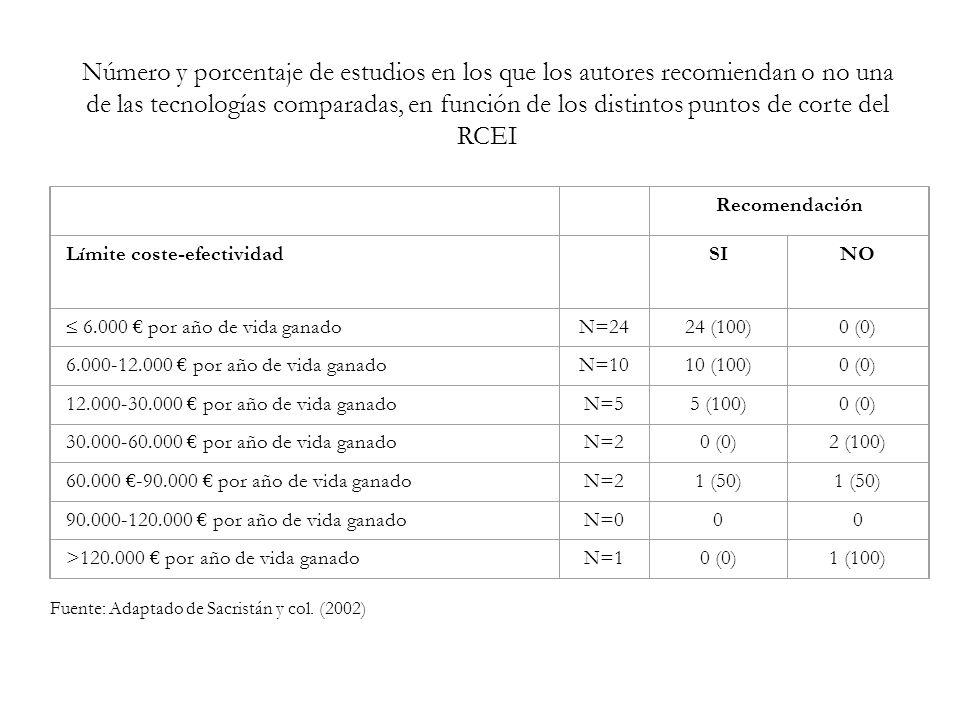 Número y porcentaje de estudios en los que los autores recomiendan o no una de las tecnologías comparadas, en función de los distintos puntos de corte del RCEI