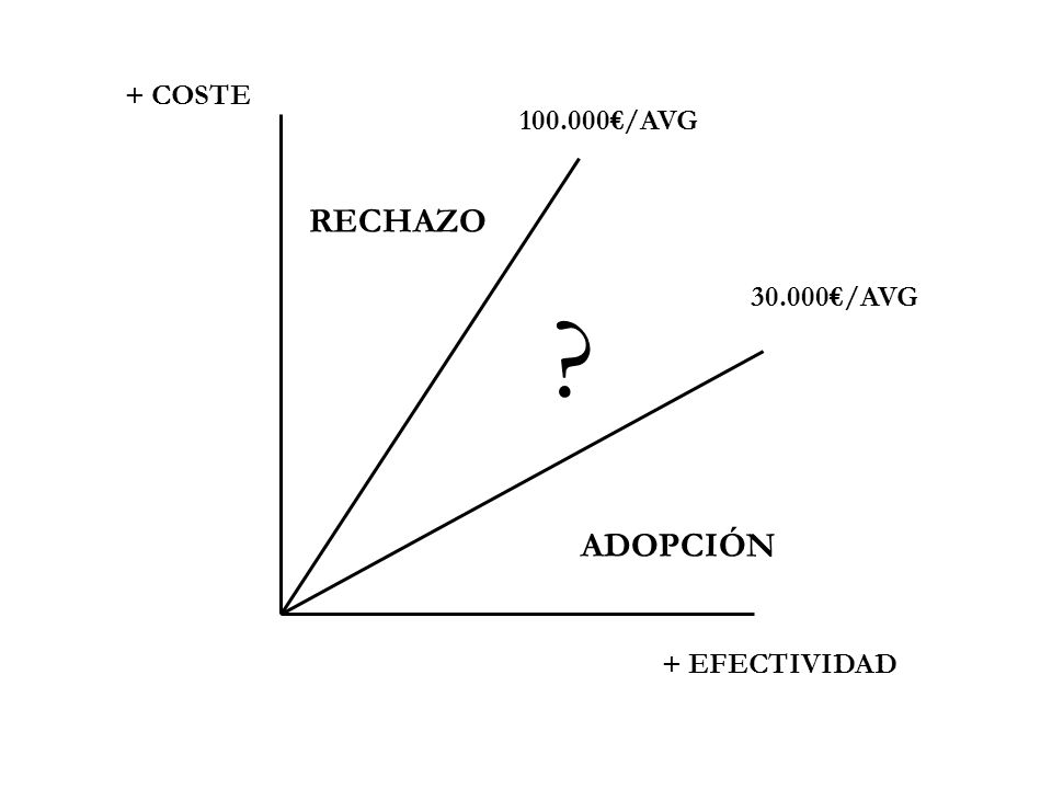 + COSTE 100.000€/AVG RECHAZO 30.000€/AVG ADOPCIÓN + EFECTIVIDAD