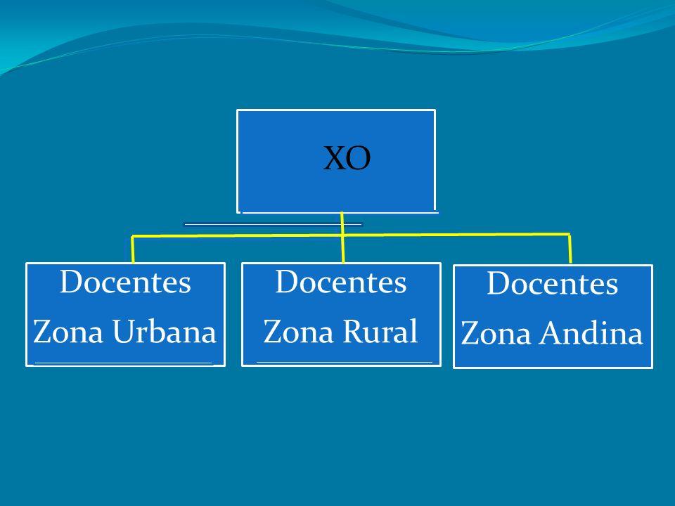 Zona Urbana Docentes Zona Rural Zona Andina XO
