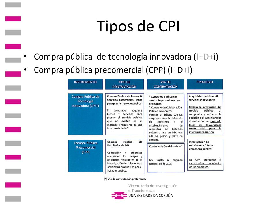 Tipos de CPI Compra pública de tecnología innovadora (I+D+i)