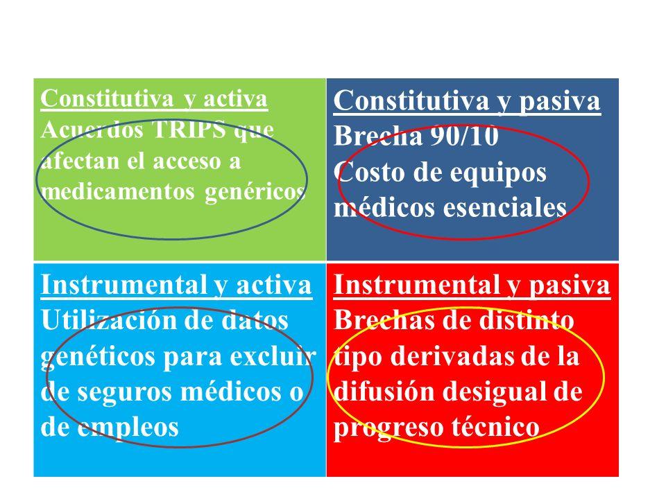 Costo de equipos médicos esenciales