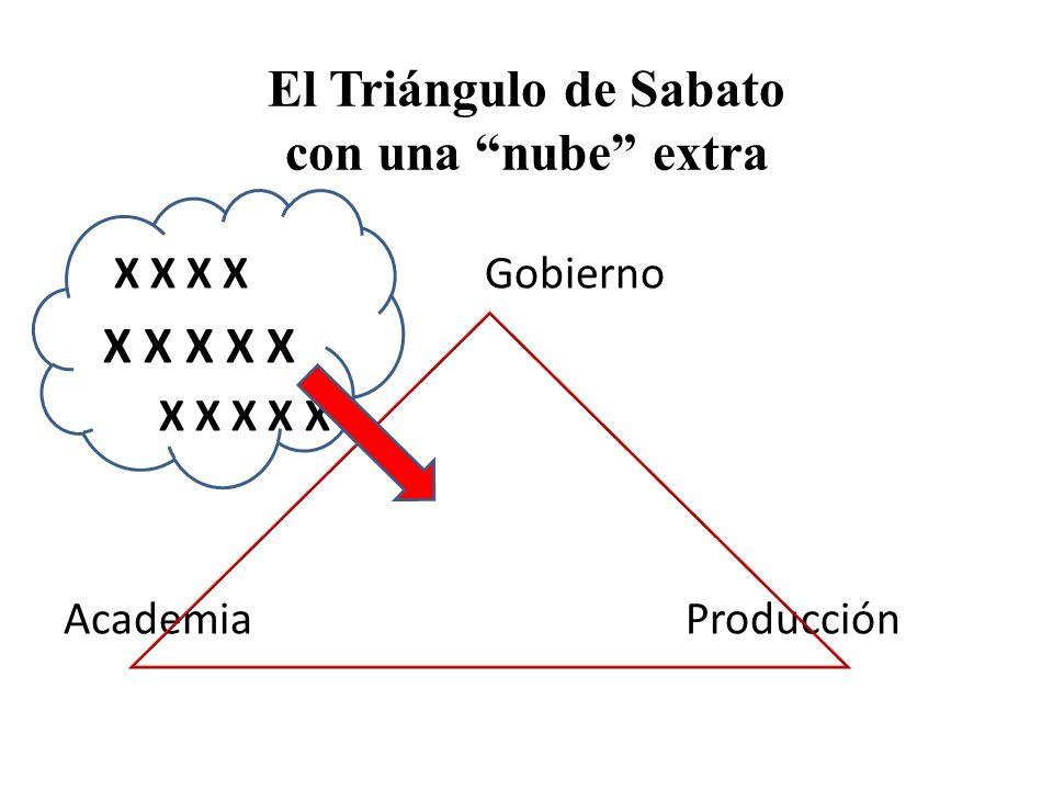 El Triángulo de Sabato con una nube extra