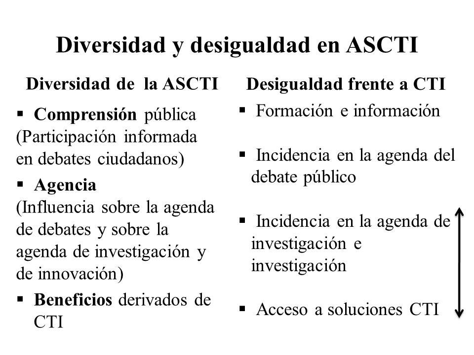 Diversidad y desigualdad en ASCTI