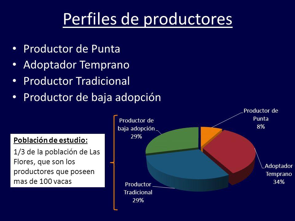 Perfiles de productores