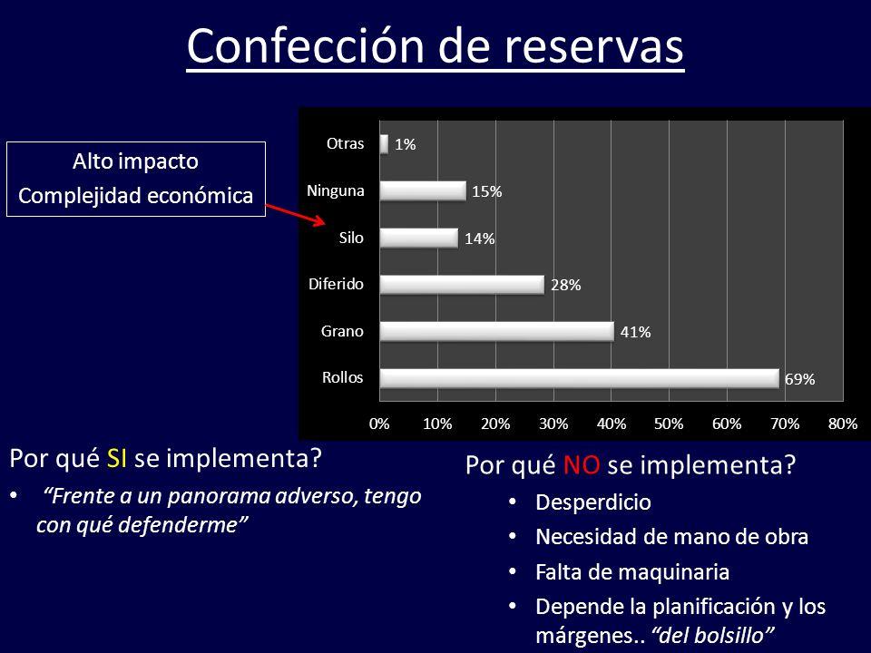Confección de reservas