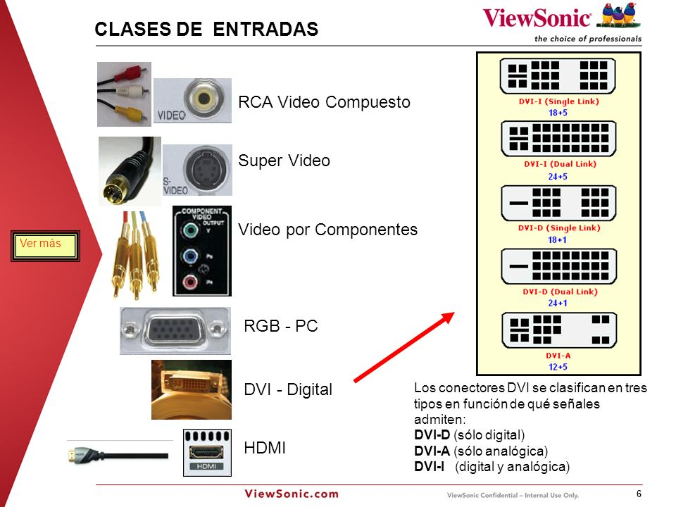 CLASES DE ENTRADAS RCA Video Compuesto Super Video