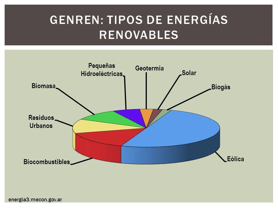 GENREN: Tipos de energías renovables