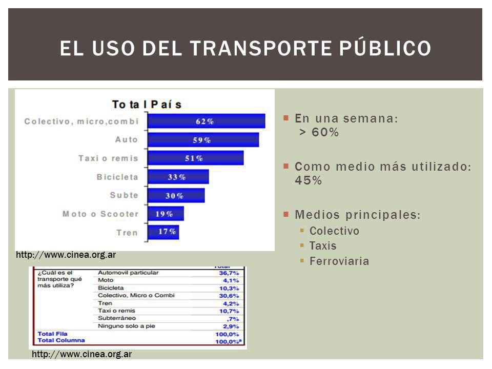El uso del transporte público
