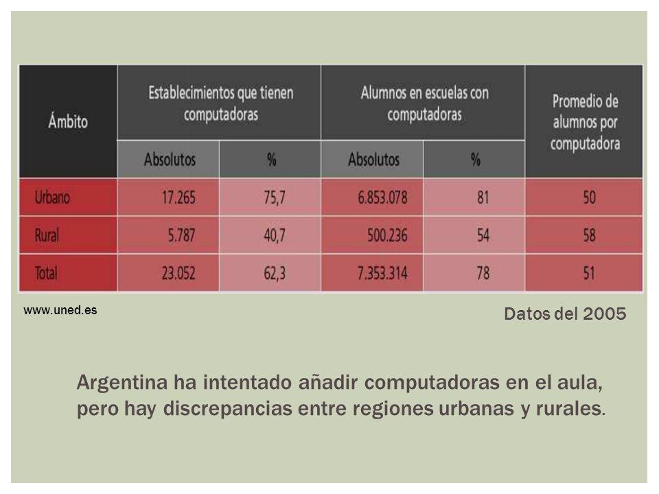 www.uned.es Datos del 2005.