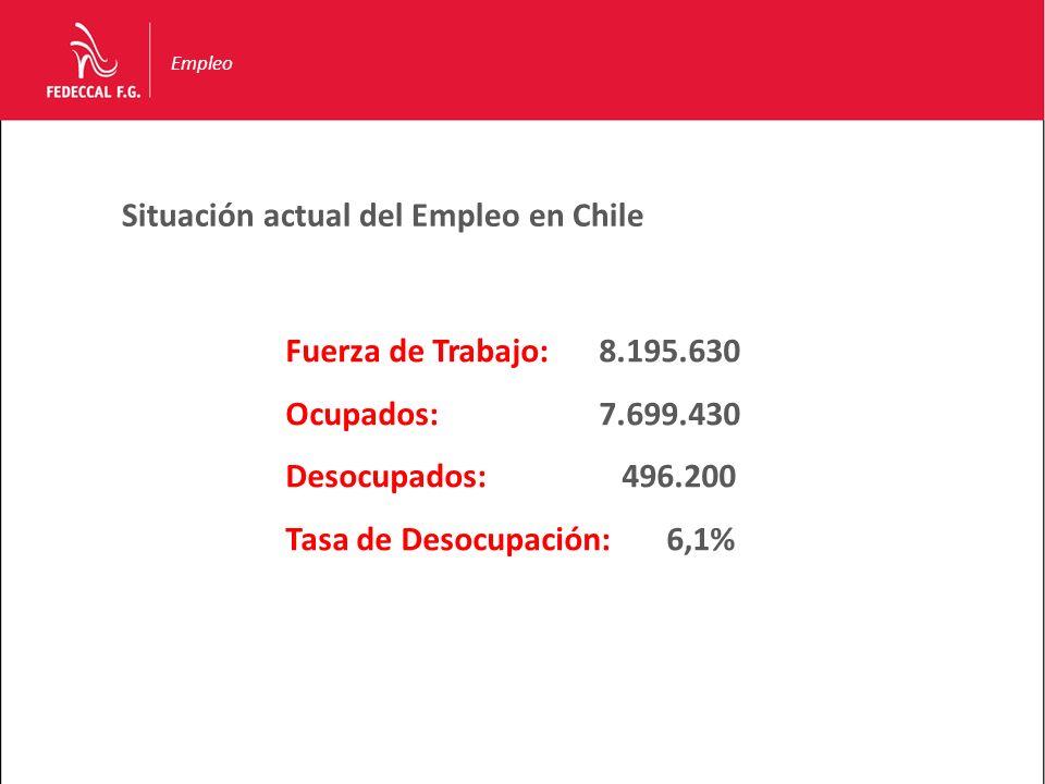 Situación actual del Empleo en Chile