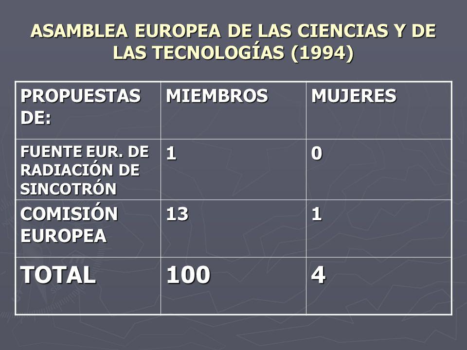 ASAMBLEA EUROPEA DE LAS CIENCIAS Y DE LAS TECNOLOGÍAS (1994)