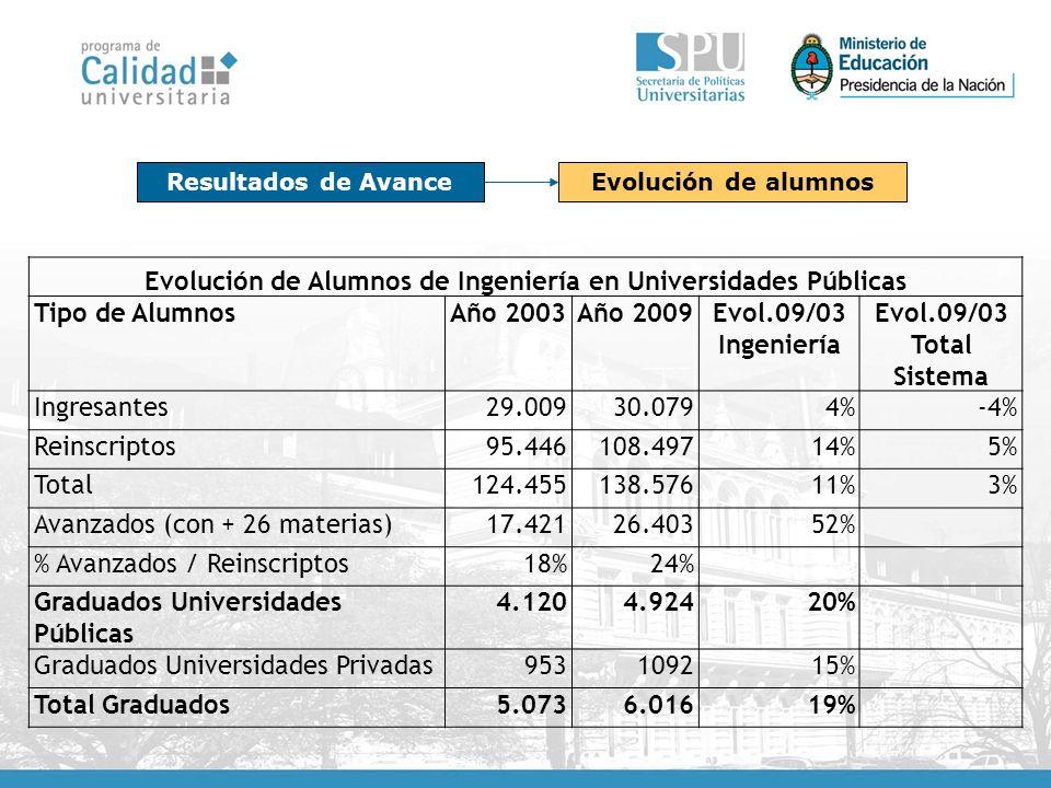 Evolución de Alumnos de Ingeniería en Universidades Públicas