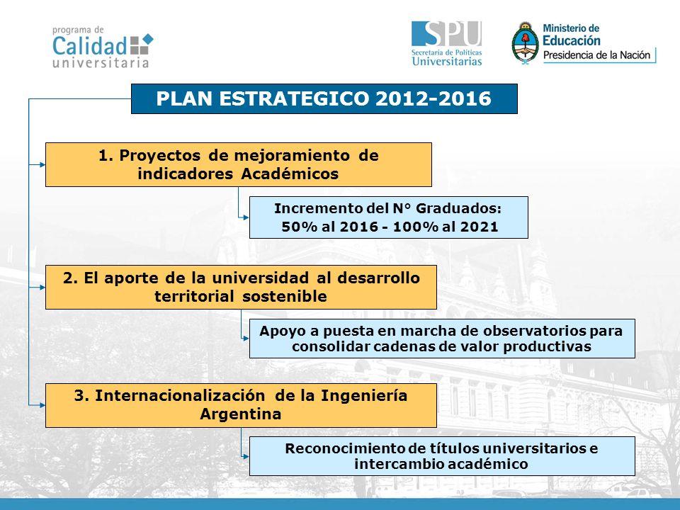 PLAN ESTRATEGICO 2012-2016 1. Proyectos de mejoramiento de indicadores Académicos. Incremento del N° Graduados: