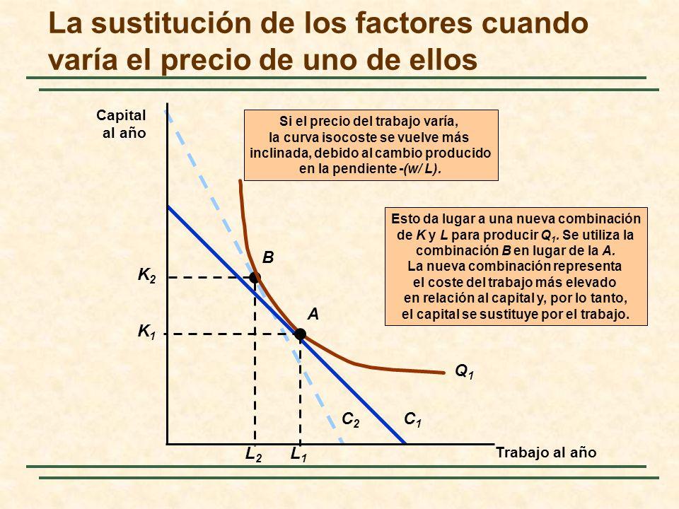 La sustitución de los factores cuando varía el precio de uno de ellos