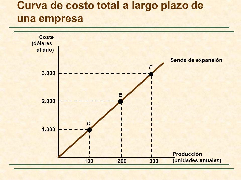 Curva de costo total a largo plazo de una empresa