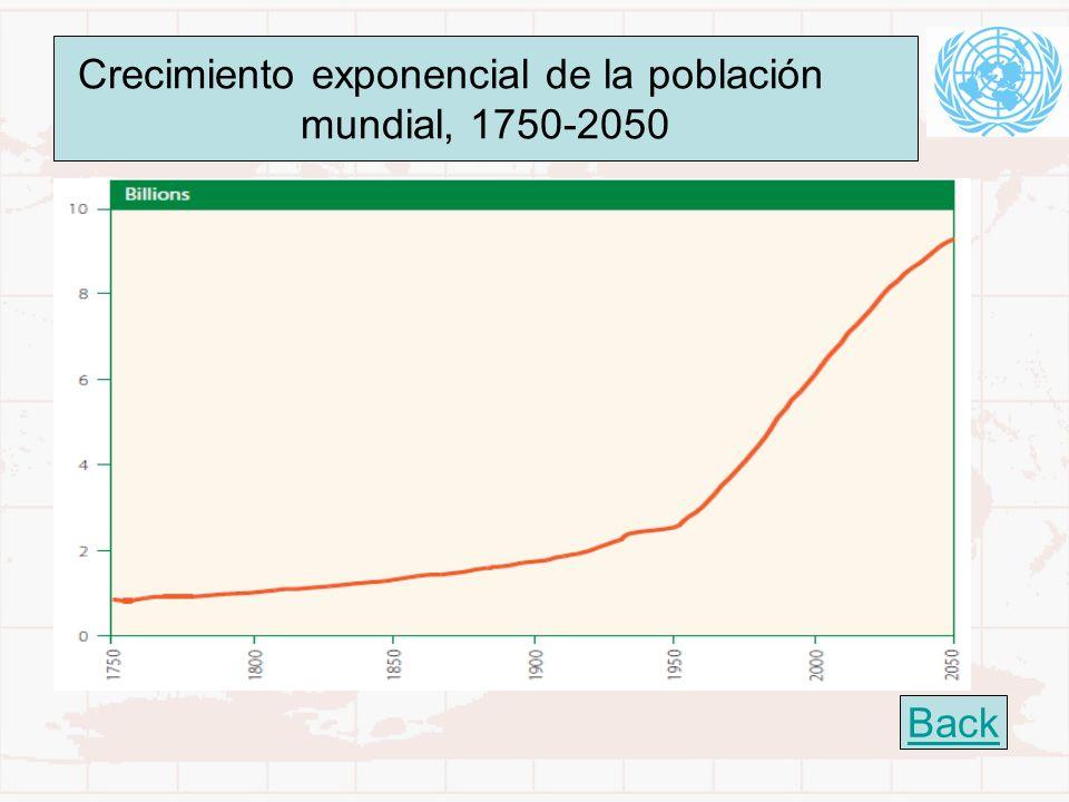 Crecimiento exponencial de la población
