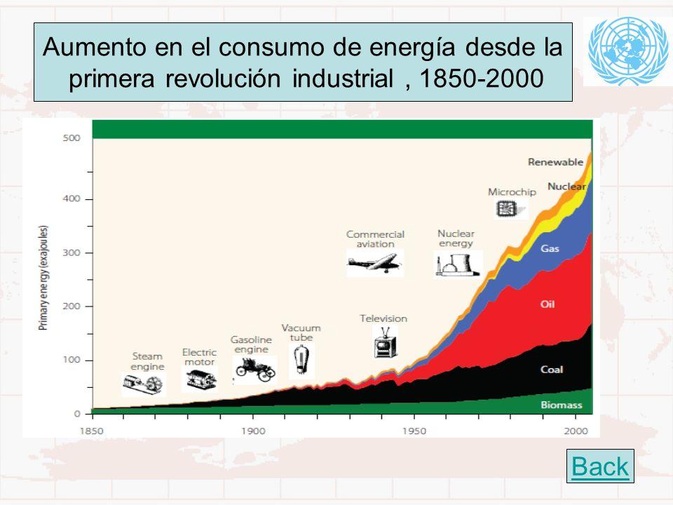 Aumento en el consumo de energía desde la