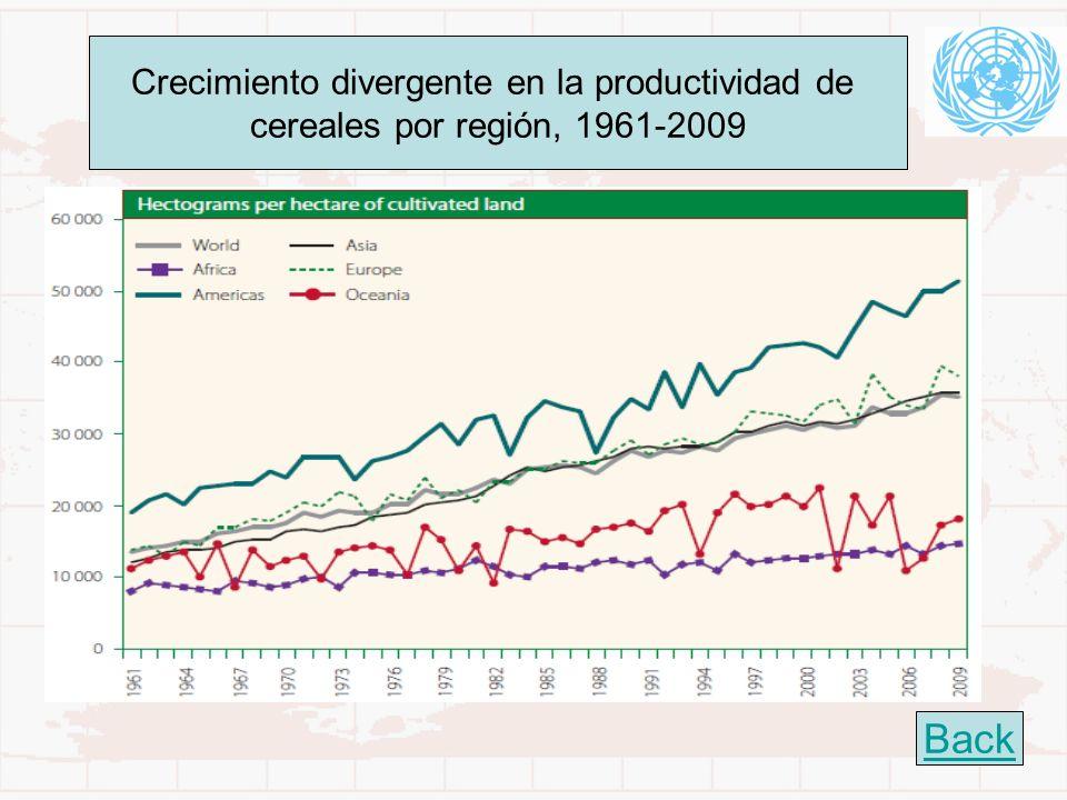 Crecimiento divergente en la productividad de