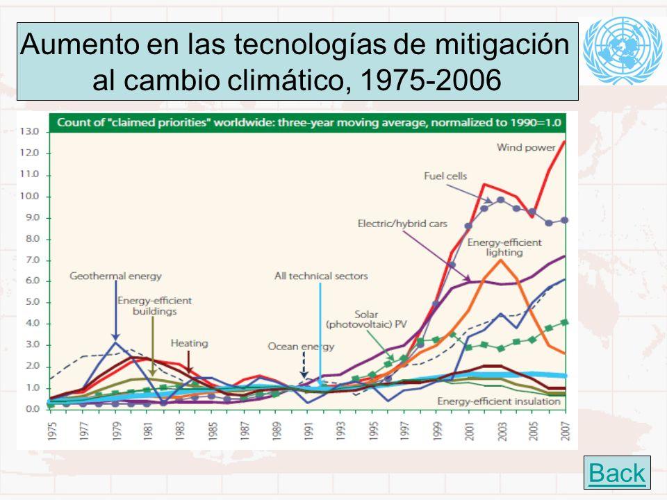 Aumento en las tecnologías de mitigación
