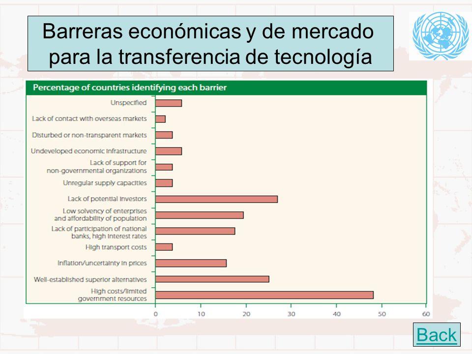 Barreras económicas y de mercado para la transferencia de tecnología