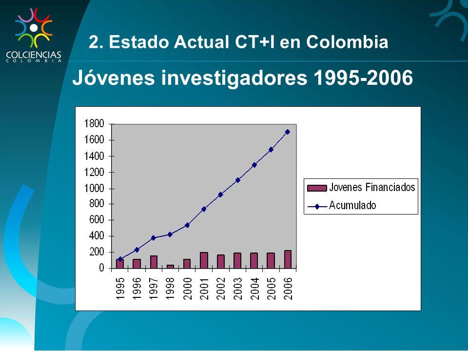 Jóvenes investigadores 1995-2006