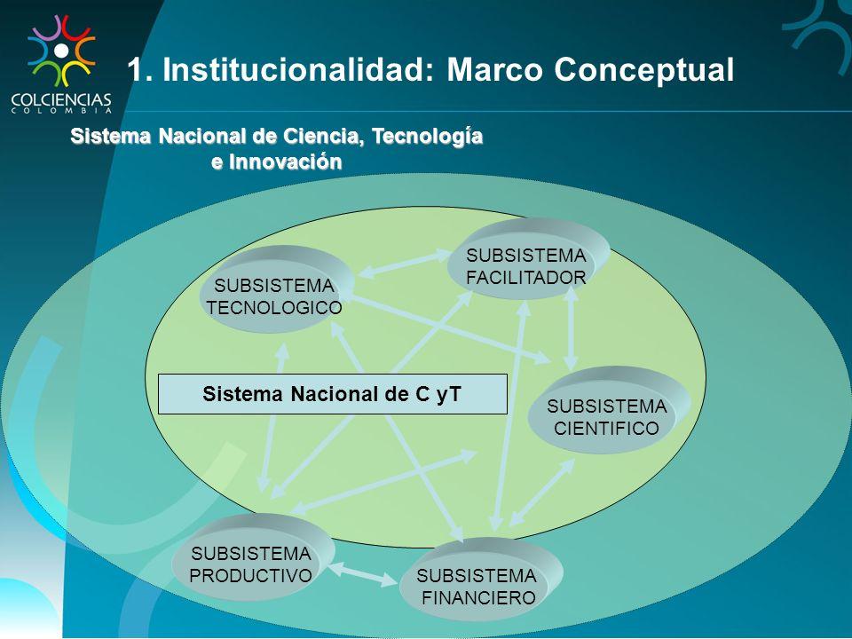 Sistema Nacional de Ciencia, Tecnología Sistema Nacional de C yT