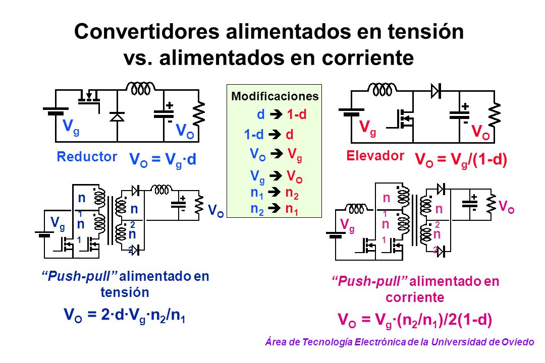 Convertidores alimentados en tensión vs. alimentados en corriente