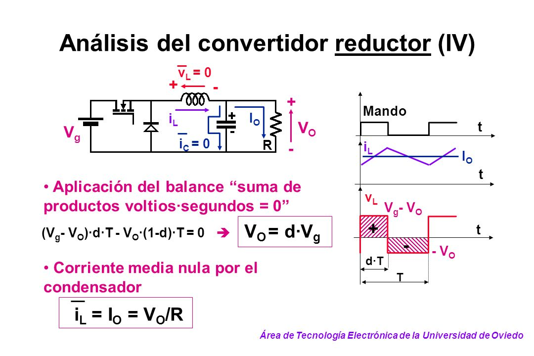 Análisis del convertidor reductor (IV)